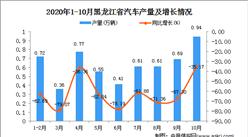 2020年10月黑龙江省汽车产量数据统计分析