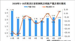 2020年10月黑龙江省机制纸及纸板产量数据统计分析