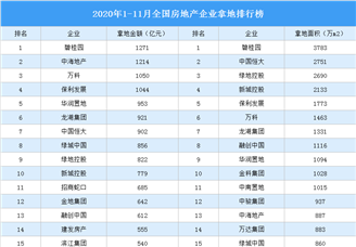 2020年1-11月全国房地产企业拿地排行榜(附完整榜单)