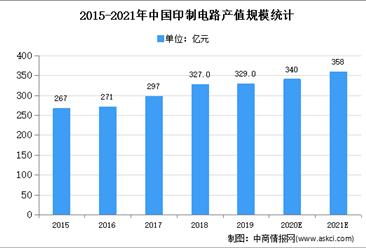 PCB厂HDI产能吃紧:2021年PCB市场现状及发展前景预测分析
