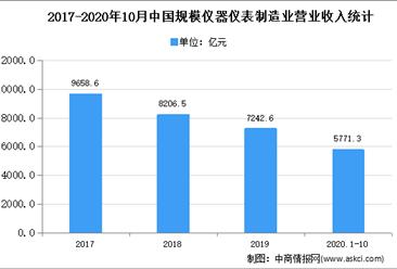 2021年中国智能计量仪表行业存在问题及发展前景预测分析