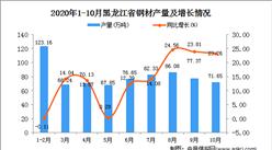 2020年10月黑龙江省钢材产量数据统计分析