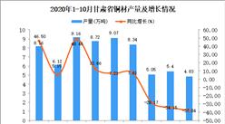 2020年10月甘肃省铜材产量数据统计分析