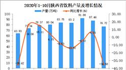 2020年10月陕西省饮料产量数据统计分析