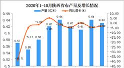 2020年10月陕西省布产量数据统计分析