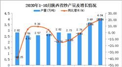 2020年10月陕西省纱产量数据统计分析