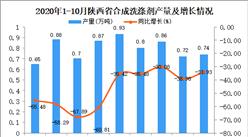 2020年10月陕西省合成洗涤剂产量数据统计分析