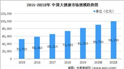 2021年中国大健康行业市场现状及发展趋势分析(图)