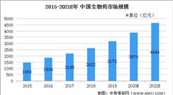 2021年中国生物医药行业市场现状及发展前景分析(图)