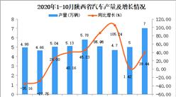 2020年10月陕西省汽车产量数据统计分析