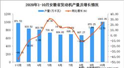 2020年10月安徽省发动机产量数据统计分析