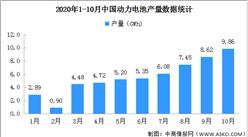 2020年1-10月动力电池产量分析:累计生产55.5GWh(图)