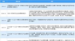 2020年中国画材行业最新政策汇总一览(图)
