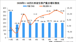 2020年10月江西省生铁产量数据统计分析
