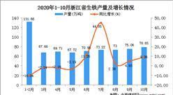 2020年10月浙江省生铁产量数据统计分析