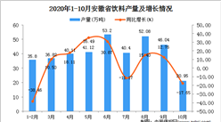 2020年10月安徽省饮料产量数据统计分析