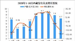 2020年10月西藏发电量产量数据统计分析