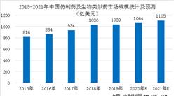 2021年中国仿制药及生物类似药行业市场规模预测分析(图)
