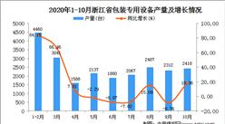 2020年10月浙江省包装专用设备产量数据统计分析