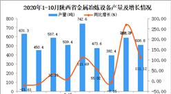 2020年10月陕西省金属冶炼设备产量数据统计分析