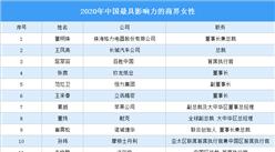 2020年中国最具影响力的商界女性:除了董明珠还有谁?(图)