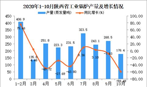 2020年10月陕西省工业锅炉产量数据统计分析