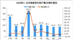 2020年10月福建省生铁产量数据统计分析