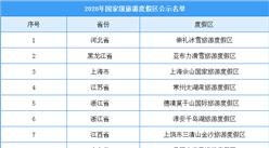 2020年国家级旅游度假区公示名单出炉:15家旅游度假区入选