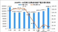 2020年10月浙江省集成电路产量数据统计分析