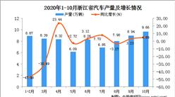 2020年10月浙江省汽车产量数据统计分析