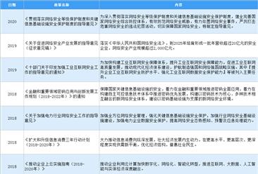 2020年中国网络信息安全行业最新政策汇总一览(图)
