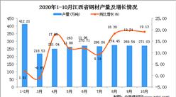 2020年10月江西省钢材产量数据统计分析