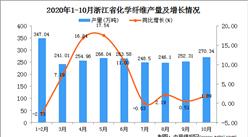 2020年10月浙江省化学纤维产量数据统计分析