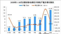 2020年10月安徽省手机产量数据统计分析