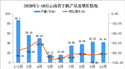 2020年10月云南省手机产量数据统计分析
