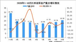 2020年10月江西省饮料产量数据统计分析