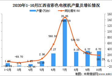 2020年10月江西省彩色电视机产量数据统计分析