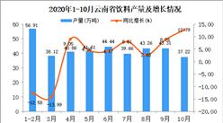2020年10月云南省饮料产量数据统计分析