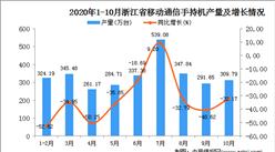 2020年10月浙江省手机产量数据统计分析
