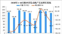 2020年10月陕西省发动机产量数据统计分析