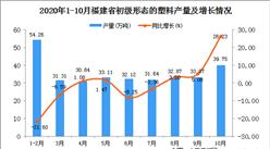 2020年10月福建省初级形态的塑料产量数据统计分析