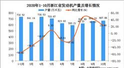 2020年10月浙江省发动机产量数据统计分析