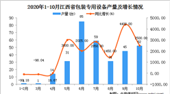 2020年10月江西省包装专用设备产量数据统计分析