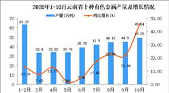 2020年10月云南省十种有色金属产量数据统计分析