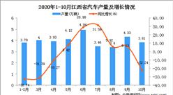 2020年10月江西省汽车产量数据统计分析