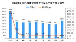 2020年10月福建省包装专用设备产量数据统计分析