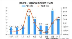 2020年10月西藏饮料产量数据统计分析