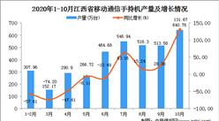 2020年10月江西省手机产量数据统计分析
