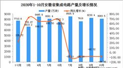 2020年10月安徽省集成电路产量数据统计分析