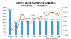 2020年10月江西省粗钢产量数据统计分析